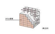 外壁や戸境壁など建物を支える構造壁(耐力壁)の配筋は、コンクリート内に鉄筋を二重に組み上げたダブル配筋(一部除く)としています。
