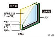 住戸内の開口部には、室外側ガラスの中空層側に特殊金属膜(Low-E膜)をコーティングした「Low-E複層ガラス」を採用。※Low-E複層ガラスの使用場所及び仕様については係員にお尋ねください。