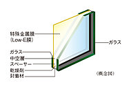 住戸内の開口部(一部除く)には、ガラスの中空層側(片面のみ)に特殊金属膜(Low-E膜)をコーティングした「Low-E複層ガラス」を採用しています。※使用場所及び仕様については係員にお尋ねください。