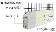 隣り合う住戸間を区切る戸境壁は、強度とプライバシーが保たれるように220~250mmのコンクリート壁としています。