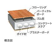 将来のメンテンナスやリフォーム等にも対応できる様、二重構造とし、床にはLL-40・LH-50(メーカー性能値)の下地材を使用し、生活音へ配慮
