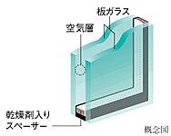 冷暖房の効率を高めて経済的に優れた省エネを実現するとともに、結露なども軽減し、快適な室内環境を創ります。