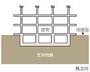 地表近くに硬い地盤がある時のみ採用される「ベタ基礎」。杭打ちなどを行わず、面全体で建物を支えることで耐震性を高めています。