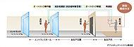 オートロックを採用したエントランスホールで来訪者を画像と音声により確認。