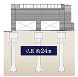 建築物の基礎を強固なものにするために、地下約28.9mまで場所打コンクリート杭を打ち込む工法を採用しています。