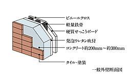 外部からの騒音を軽減するために約200mm~約300mmの厚さを確保。優れた遮音性・断熱性・気密性を発揮します。(一部除く)