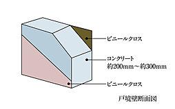 隣戸からの音漏れを軽減するために、約200mm~約300mmの厚さを確保。外壁同様の厚さで、遮音性・断熱性・気密性を高めました。(一部除く)