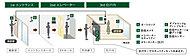 敷地内でのトラブルを抑止するために敷地外から共用部、エレベーターホールからエレベーター、住戸外から住戸内と3段階のセキュリティを設置。