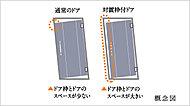 玄関ドアには、地震の衝撃に強いスリット対応枠を設けました。ドアが変形しにくい構造となっています。