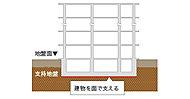 建物の底盤を鉄筋コンクリートで固め、地表近くの支持地盤で建物を面で支える「直接基礎(べた基礎)」を採用しています。