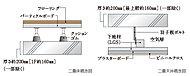 コンクリートスラブと床仕上げ材の間に空気層を設け、配管/配線を床コンクリート内に可能な限り埋めない構造。配管などの交換やメンテナンスに配慮。