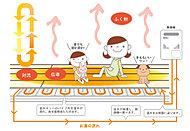 給湯器の温水が床下を循環して暖める、ガス温水式の床暖房。約60℃の温水が、部屋全体をやさしく、まんべんなく暖めます。