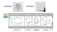 浴室の換気ユニットで室内の空気を屋外へ強制排気し、各部屋の給気口から外の空気を取り込みます。