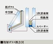 2枚のガラスの間に空気層を設けた複層ガラスを採用。高い断熱効果により、冷暖房効率を高め、結露の発生を軽減します。