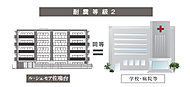 静岡県の指針に準拠した地域係数1.2倍を上回る、住宅性能評価による耐震等級2を取得した構造とし、構造躯体の転倒および損傷等を防止しています。
