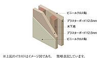 12.5mmと十分な厚さを持ったプラスターボードを採用しています。