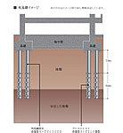 ル・シェモア佐鳴台では摩擦支持杭を採用。