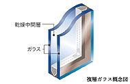 2枚の板ガラスの間に空気を封入することで断熱性を高めた複層ガラスを採用。