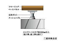 床面と床スラブの間に衝撃空間を設けた二重床・二重天井を採用。衝撃音を軽減し、静かで快適な暮らしを守ります。