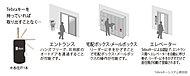 ※連動箇所により認証範囲が異なります。※ハンズフリー対応は、エントランス、宅配ボックス、エレベーター乗り場のみとなります。