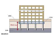 構造設計で重要とされる基礎の設計において、1階床面より地下約42.1m以深の非常に密な支持層まで、現場造成杭を設けます。