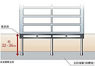 構造設計で重要とされる基礎の設計において、良好な支持地盤である砂礫層まで下げた場所打ちコンクリート杭で設計しております。