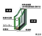 更に特殊金属膜がコーティングされたLow-Eガラスを用いることで、断熱性と遮熱性を高め、夏・冬を快適にすごすことができる省エネルギー設計です。