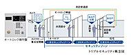 ※「トリプルセキュリティ」とは、あくまでもシステム上の概念です。※1階住戸は、エントランスと玄関扉の「ダブルセキュリティ」となります。