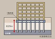 構造設計で重要とされる基礎の設計において、1階床面より杭先端まで約29m以深の非常に密な支持層(N値50以上)まで、現場造成杭を設けます。