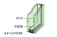 開口部には2枚のガラスの間に中間層を設けた複層ガラスを採用。断熱性に優れ省エネルギー効果が高く、結露の発生も抑えます。