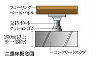 床面と床スラブの間に衝撃空間を設けた二重床・二重天井を採用。衝撃音を軽減し、快適な暮らしを守ります。
