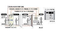 ※「トリプルセキュリティ」とは、あくまでもシステム上の概念であり、エレベーターを使用しないルート及び屋外階段からのルートはダブルセキュリティとなります。