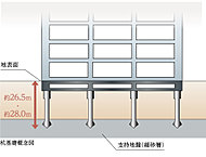 構造設計で重要とされる基礎の設計において、良好な支持地盤である細砂層まで下げた場所打ちコンクリート杭で設計しております。