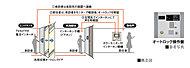 来訪者を住戸内のカラーモニターで確認してからドアを解錠することができるオートロックシステムを採用。エントランスにカメラ付集合インターホンを設置し不審者や無用なセールスの出入りを制限できる安心のシステム