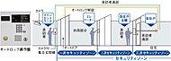 """エントランス(風除室)のカメラ付オートロック、エレベーターセキュリティ、玄関扉の3ヶ所による""""トリプルセキュリティ""""を導入。セキュリティ機能付エレベーターは、鍵がないと呼び出せないシステムです。※1"""