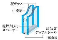 2枚のガラスの間に空気層を設けた「複層ガラス」を採用。高い断熱性を発揮し、省エネにも貢献します。
