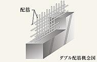 主要構造部にあたる壁は鉄筋を二重に組むダブル配筋を標準とし、シングル配筋よりも高い強度と耐久性を実現しています。※主要構造部にあたらない手摺壁・外構塀等はシングル配筋となります。