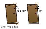 地震時に玄関ドアが開かず、外への脱出が不可能にならないよう、玄関ドア枠には耐震ドア枠を採用しています。