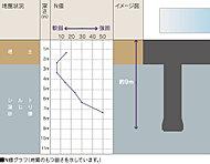 杭は耐震・耐久性に優れ、大きな支持力が得られる場所打ち杭としました。綿密な地質調査のもと、支持層となる地盤を決定し、杭を打設していきます。