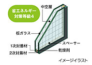 ガラスを二重にし、その間に空気層を確保したペアガラスを採用して、開口部の熱の流出入を低減する断熱仕様の窓としています。