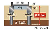 建物を支える地中の支持地盤に、頑強な杭を打つことで躯体を支える杭基礎工法を採用しました。