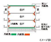 光熱費の削減に貢献する断熱構造