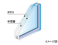 中空層を設けることにより、優れた断熱性を発揮する複層ガラス