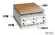 住戸間のコンクリートスラブは遮音性に配慮して200mm~250mmの厚さを確保。さらに二重床・二重天井を採用しています。