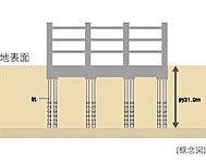ボーリング等の地盤調査に基づいて確認された地下約31.9mの堅固な支持地盤に住棟の各柱下位置等に既製コンクリート杭を合計18本配置