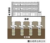 合計10本の杭を深度約35.5mにある支持層にまで届く杭基礎により、強固な基礎構造で建物をしっかりと支えます。