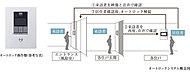 杭先端の支持力によって建物を支える杭基礎を採用しました。