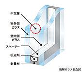 全ての窓に2枚のガラスの間に中空層を設けた複層ガラスにより、優れた断熱効果を発揮します。