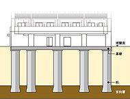 現地は、設計グランドレベルより約33m以深に固い地盤(支持層)があります(N50以上)。地盤に12本の杭を打ち込み、強固な杭の力で建物を支持