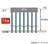 地盤調査に基づいて深さ約18m以深に杭長約17mの既成コンクリート杭14本を支持層である砂レキ層に埋込む国土交通大臣認定の杭基礎工法を採用。